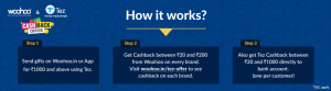 Woohoo Tez Offer - Get Cashback up to Rs.20-200 on Buying Gift card through TezWoohoo Tez Offer - Get Cashback up to Rs.20-200 on Buying Gift card through Tez