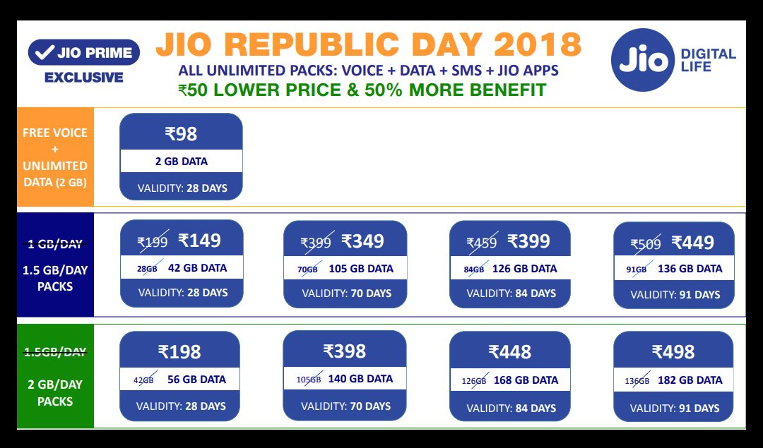 Jio Republic Day Offer - Price Cut and Increased Data on All Latest Jio Plans
