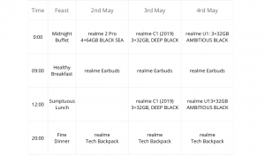 Realme Anniversary - Free Realme 3 Pro, Backpacks, Earbuds in Rs.1 + More